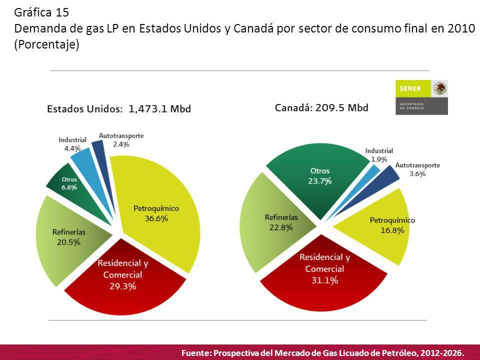Fuente: Prospectiva del Mercado de Gas Licuado de Petróleo, 2012-2026. Gráfica 15 Demanda de gas LP en Estados Unidos y Canadá por sector de consumo f