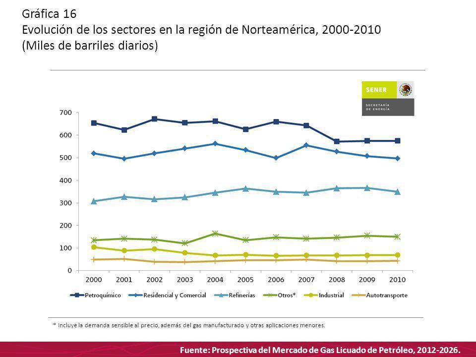 Fuente: Prospectiva del Mercado de Gas Licuado de Petróleo, 2012-2026. Gráfica 16 Evolución de los sectores en la región de Norteamérica, 2000-2010 (M