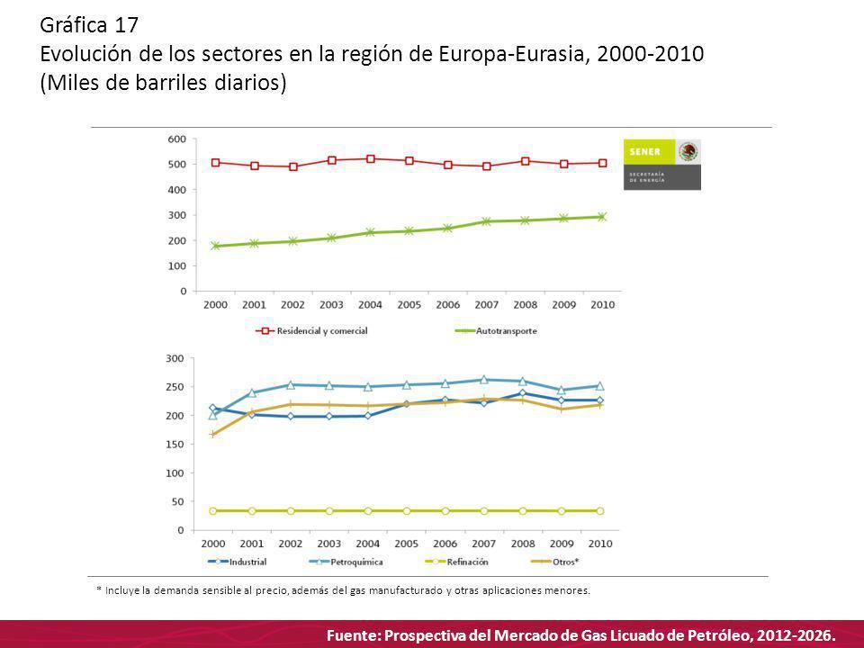 Fuente: Prospectiva del Mercado de Gas Licuado de Petróleo, 2012-2026. Gráfica 17 Evolución de los sectores en la región de Europa-Eurasia, 2000-2010