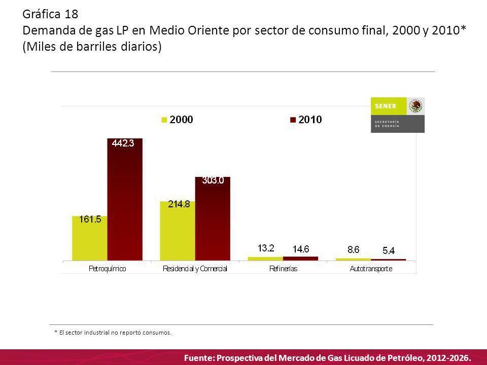 Fuente: Prospectiva del Mercado de Gas Licuado de Petróleo, 2012-2026. Gráfica 18 Demanda de gas LP en Medio Oriente por sector de consumo final, 2000