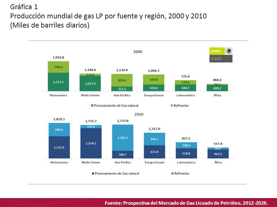 Fuente: Prospectiva del Mercado de Gas Licuado de Petróleo, 2012-2026. Gráfica 1 Producción mundial de gas LP por fuente y región, 2000 y 2010 (Miles