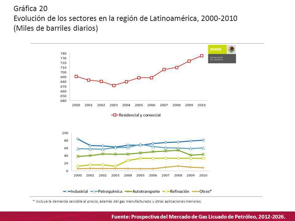 Fuente: Prospectiva del Mercado de Gas Licuado de Petróleo, 2012-2026. Gráfica 20 Evolución de los sectores en la región de Latinoamérica, 2000-2010 (