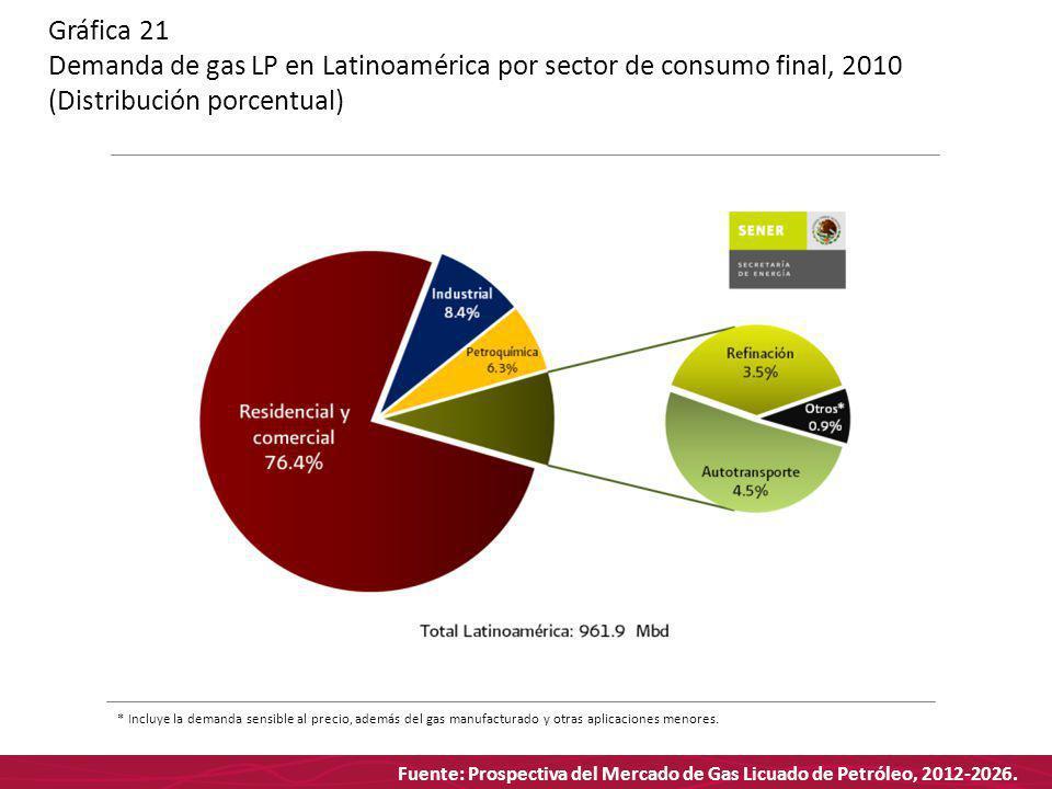 Fuente: Prospectiva del Mercado de Gas Licuado de Petróleo, 2012-2026. Gráfica 21 Demanda de gas LP en Latinoamérica por sector de consumo final, 2010