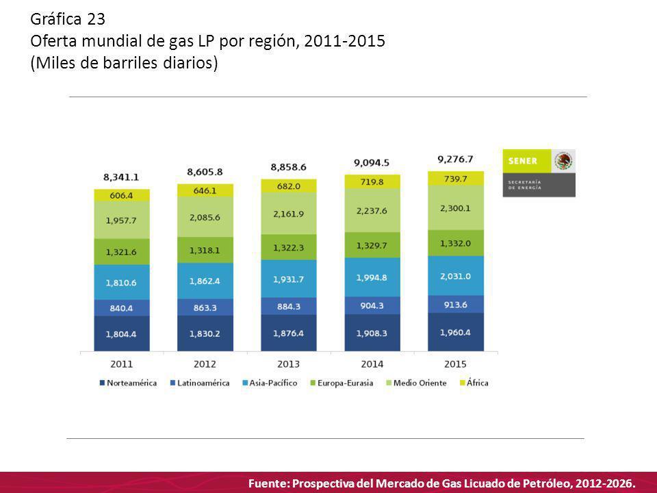 Fuente: Prospectiva del Mercado de Gas Licuado de Petróleo, 2012-2026. Gráfica 23 Oferta mundial de gas LP por región, 2011-2015 (Miles de barriles di