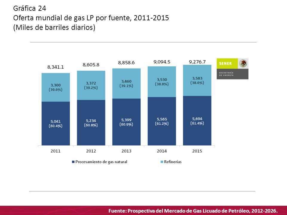Fuente: Prospectiva del Mercado de Gas Licuado de Petróleo, 2012-2026. Gráfica 24 Oferta mundial de gas LP por fuente, 2011-2015 (Miles de barriles di