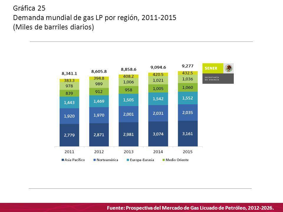 Fuente: Prospectiva del Mercado de Gas Licuado de Petróleo, 2012-2026. Gráfica 25 Demanda mundial de gas LP por región, 2011-2015 (Miles de barriles d