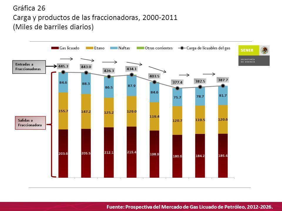 Fuente: Prospectiva del Mercado de Gas Licuado de Petróleo, 2012-2026. Gráfica 26 Carga y productos de las fraccionadoras, 2000-2011 (Miles de barrile