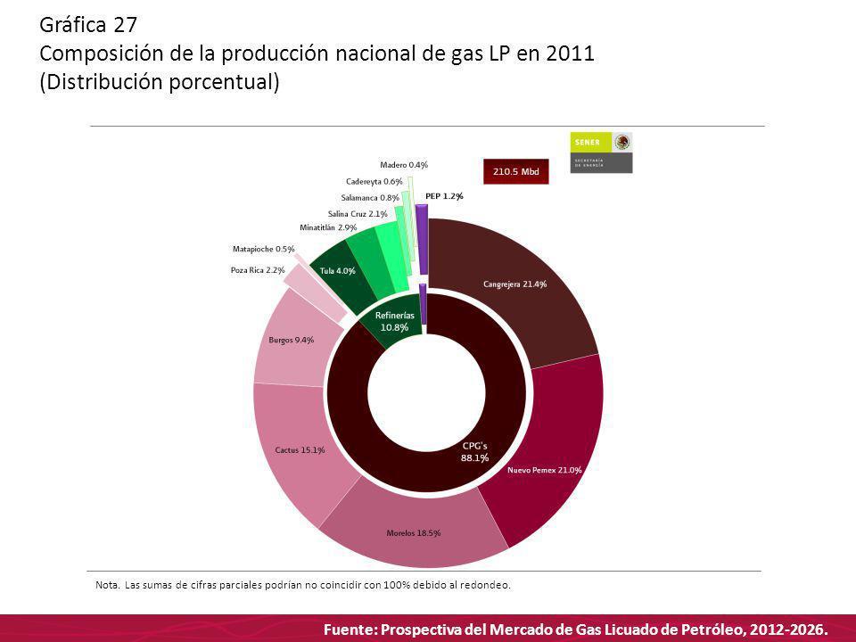 Fuente: Prospectiva del Mercado de Gas Licuado de Petróleo, 2012-2026. Gráfica 27 Composición de la producción nacional de gas LP en 2011 (Distribució