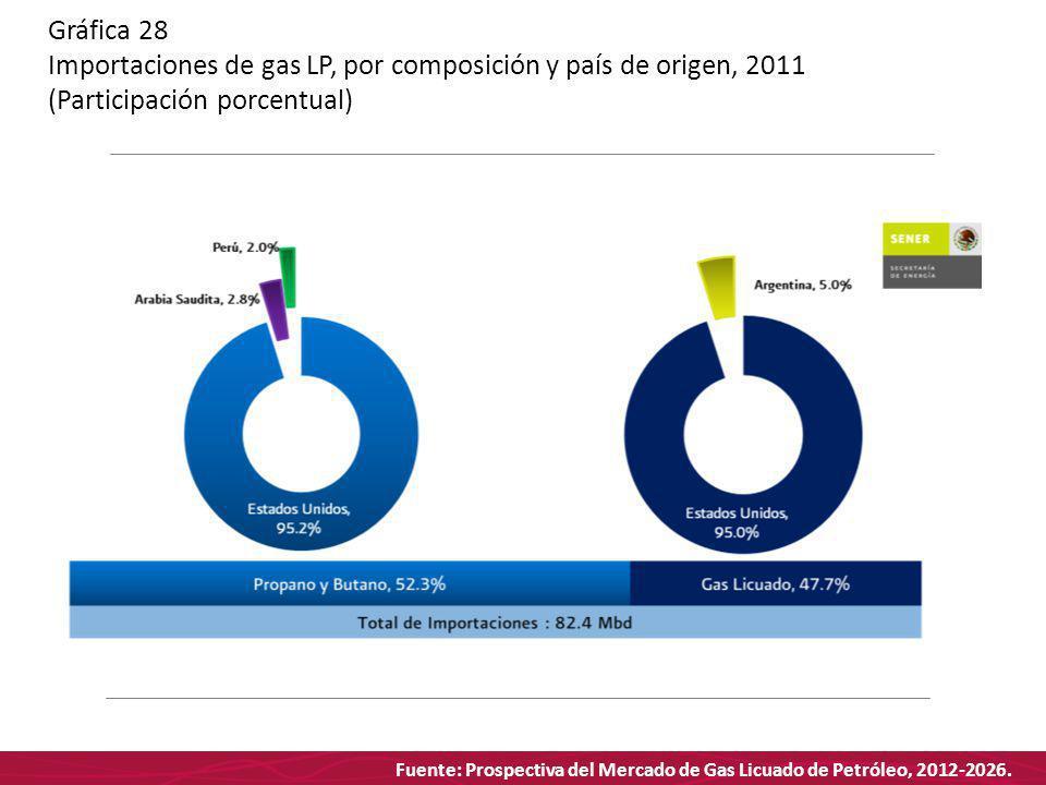 Fuente: Prospectiva del Mercado de Gas Licuado de Petróleo, 2012-2026. Gráfica 28 Importaciones de gas LP, por composición y país de origen, 2011 (Par