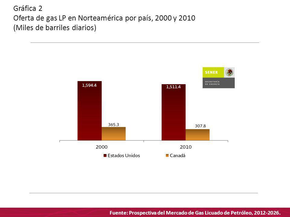 Fuente: Prospectiva del Mercado de Gas Licuado de Petróleo, 2012-2026. Gráfica 2 Oferta de gas LP en Norteamérica por país, 2000 y 2010 (Miles de barr