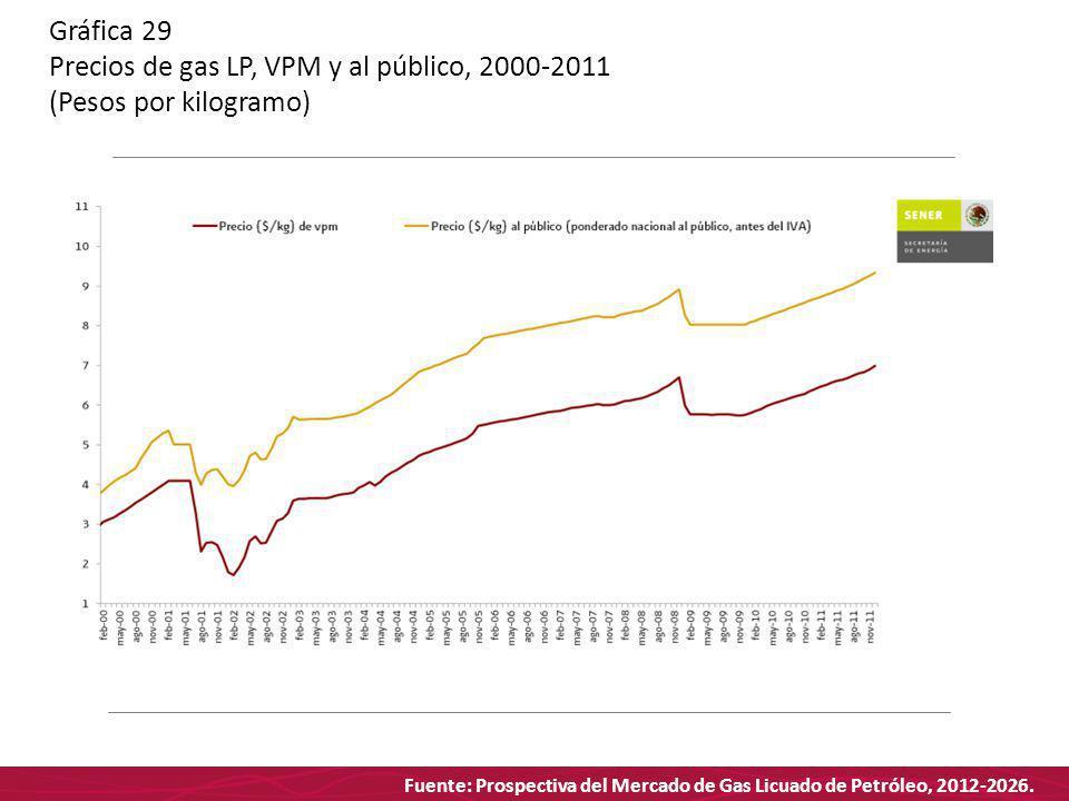 Fuente: Prospectiva del Mercado de Gas Licuado de Petróleo, 2012-2026. Gráfica 29 Precios de gas LP, VPM y al público, 2000-2011 (Pesos por kilogramo)