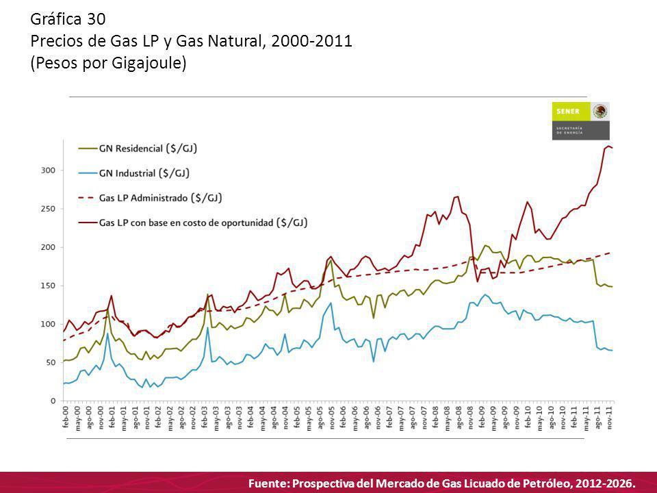 Fuente: Prospectiva del Mercado de Gas Licuado de Petróleo, 2012-2026. Gráfica 30 Precios de Gas LP y Gas Natural, 2000-2011 (Pesos por Gigajoule)