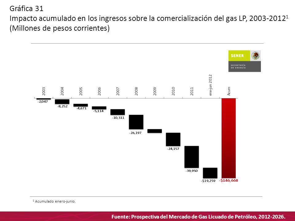 Fuente: Prospectiva del Mercado de Gas Licuado de Petróleo, 2012-2026. Gráfica 31 Impacto acumulado en los ingresos sobre la comercialización del gas