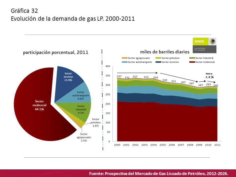 Fuente: Prospectiva del Mercado de Gas Licuado de Petróleo, 2012-2026. Gráfica 32 Evolución de la demanda de gas LP. 2000-2011