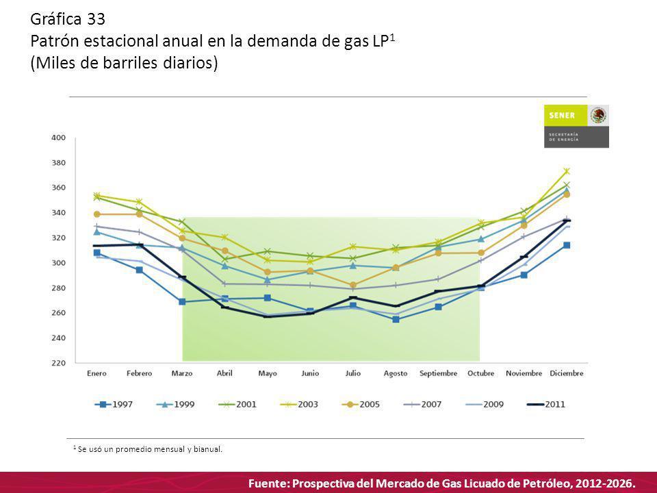 Fuente: Prospectiva del Mercado de Gas Licuado de Petróleo, 2012-2026. Gráfica 33 Patrón estacional anual en la demanda de gas LP 1 (Miles de barriles
