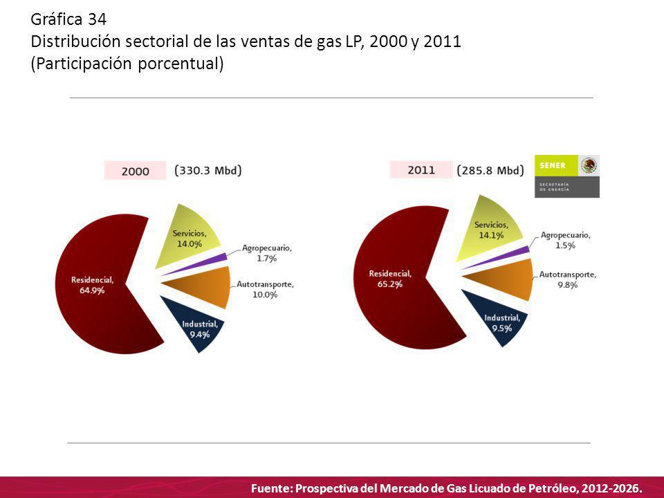Fuente: Prospectiva del Mercado de Gas Licuado de Petróleo, 2012-2026. Gráfica 34 Distribución sectorial de las ventas de gas LP, 2000 y 2011 (Partici