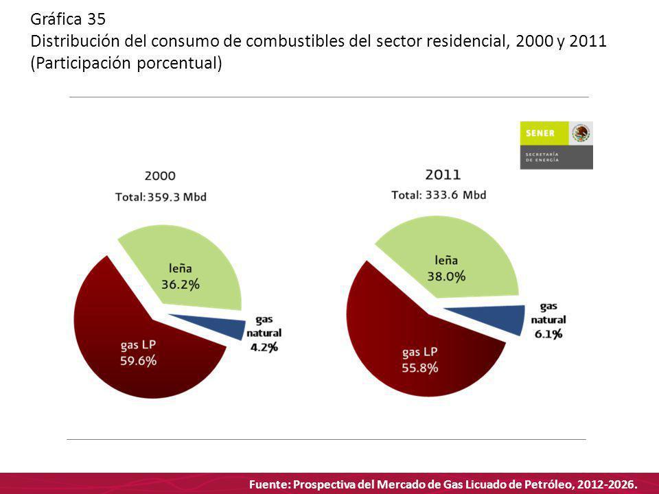 Fuente: Prospectiva del Mercado de Gas Licuado de Petróleo, 2012-2026. Gráfica 35 Distribución del consumo de combustibles del sector residencial, 200