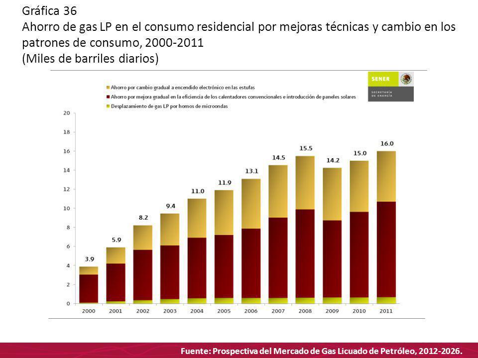 Fuente: Prospectiva del Mercado de Gas Licuado de Petróleo, 2012-2026. Gráfica 36 Ahorro de gas LP en el consumo residencial por mejoras técnicas y ca