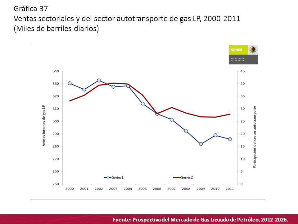 Fuente: Prospectiva del Mercado de Gas Licuado de Petróleo, 2012-2026. Gráfica 37 Ventas sectoriales y del sector autotransporte de gas LP, 2000-2011