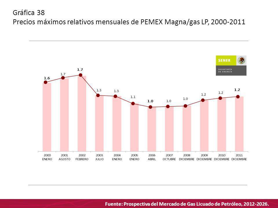 Fuente: Prospectiva del Mercado de Gas Licuado de Petróleo, 2012-2026. Gráfica 38 Precios máximos relativos mensuales de PEMEX Magna/gas LP, 2000-2011