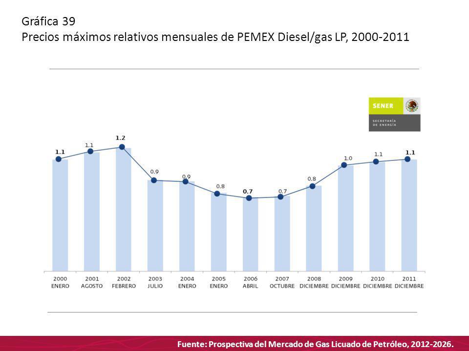 Fuente: Prospectiva del Mercado de Gas Licuado de Petróleo, 2012-2026. Gráfica 39 Precios máximos relativos mensuales de PEMEX Diesel/gas LP, 2000-201