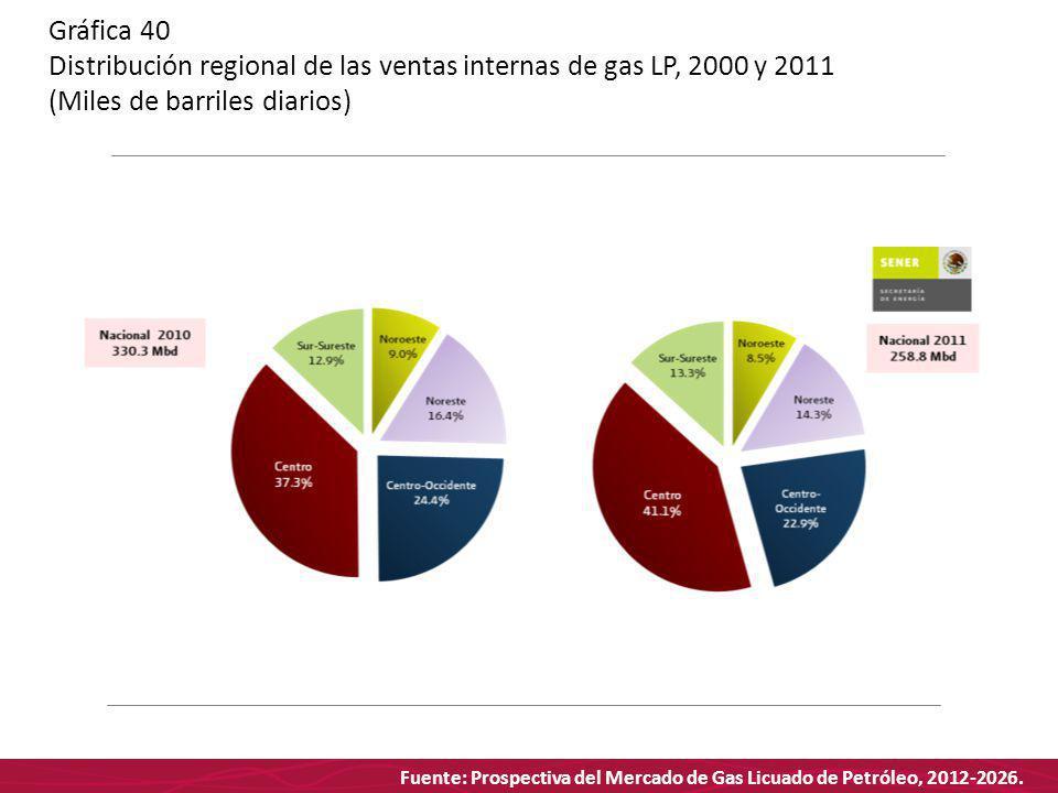 Fuente: Prospectiva del Mercado de Gas Licuado de Petróleo, 2012-2026. Gráfica 40 Distribución regional de las ventas internas de gas LP, 2000 y 2011