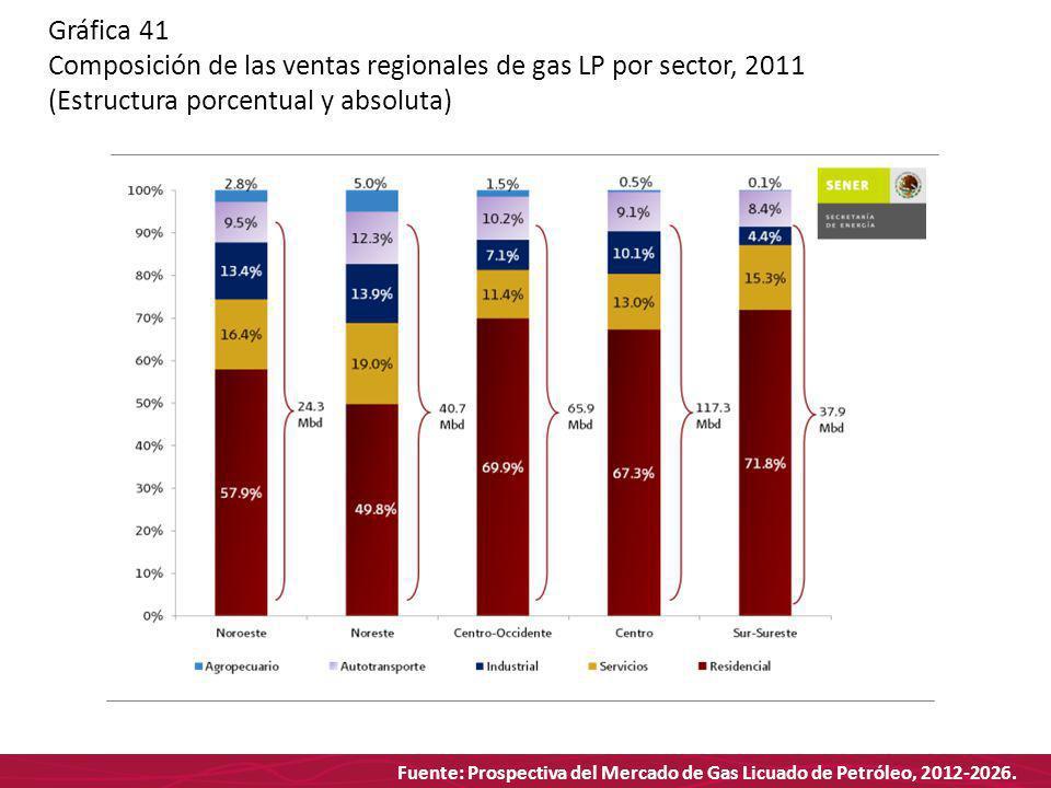 Fuente: Prospectiva del Mercado de Gas Licuado de Petróleo, 2012-2026. Gráfica 41 Composición de las ventas regionales de gas LP por sector, 2011 (Est