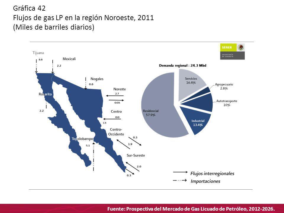 Fuente: Prospectiva del Mercado de Gas Licuado de Petróleo, 2012-2026. Gráfica 42 Flujos de gas LP en la región Noroeste, 2011 (Miles de barriles diar