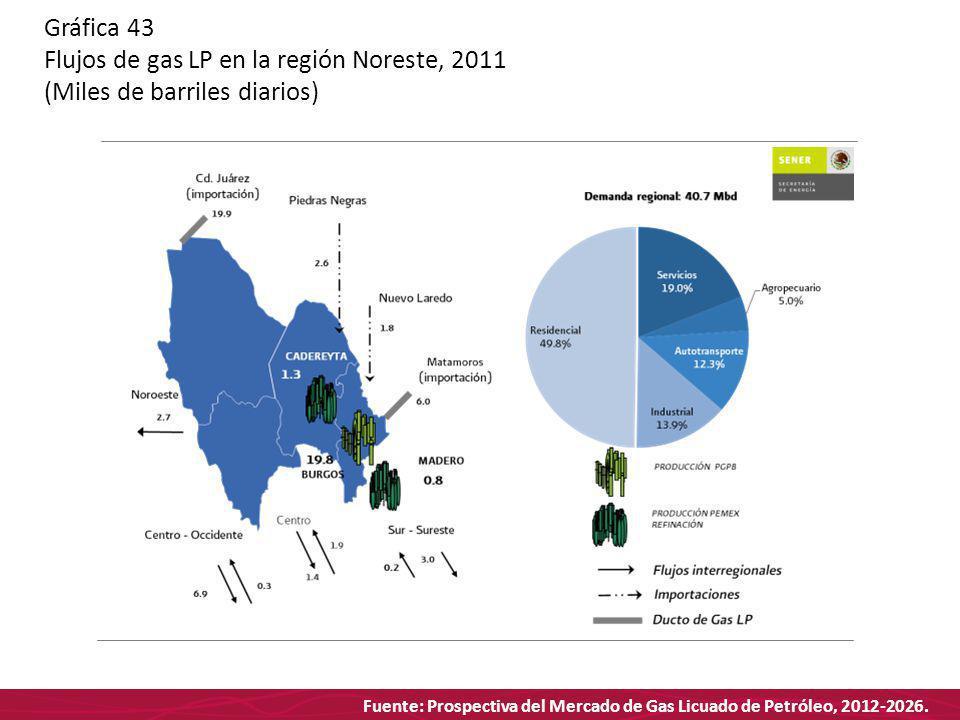 Fuente: Prospectiva del Mercado de Gas Licuado de Petróleo, 2012-2026. Gráfica 43 Flujos de gas LP en la región Noreste, 2011 (Miles de barriles diari