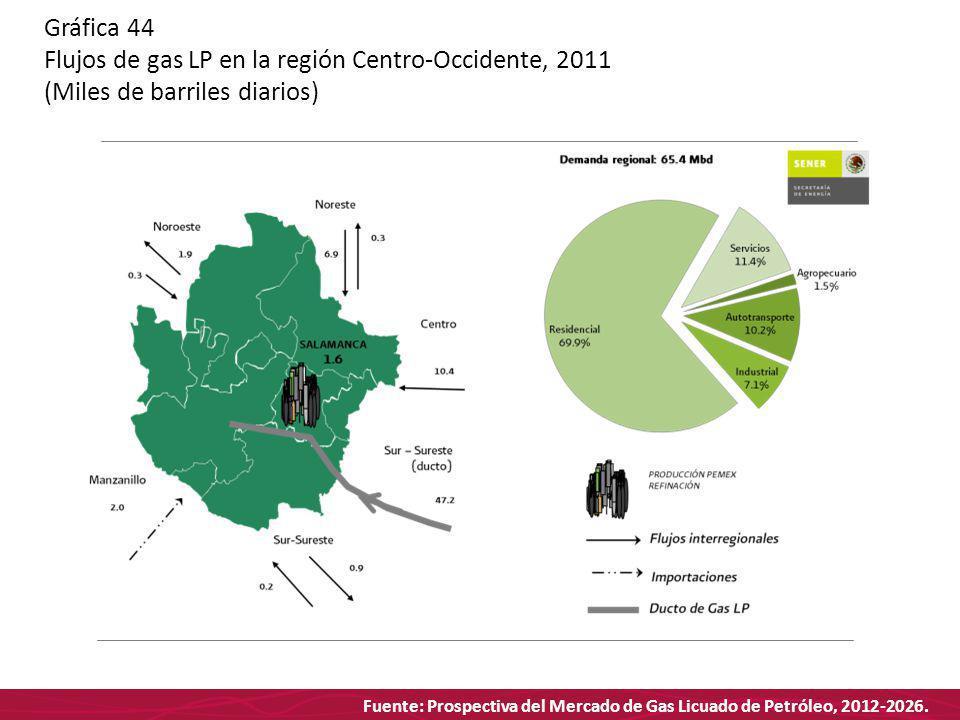Fuente: Prospectiva del Mercado de Gas Licuado de Petróleo, 2012-2026. Gráfica 44 Flujos de gas LP en la región Centro-Occidente, 2011 (Miles de barri