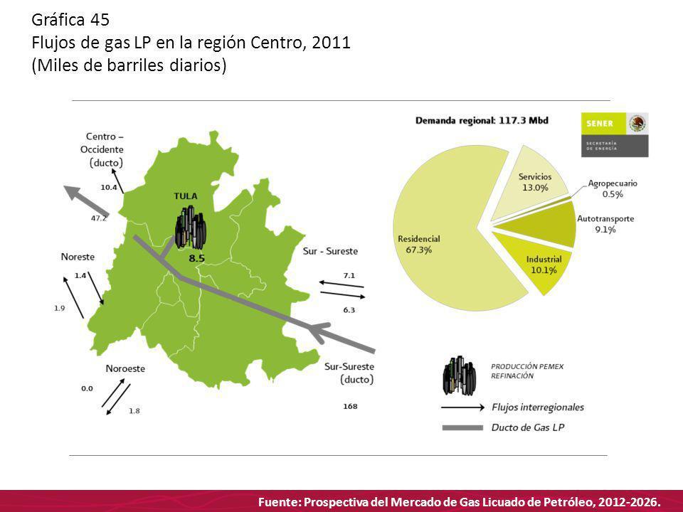 Fuente: Prospectiva del Mercado de Gas Licuado de Petróleo, 2012-2026. Gráfica 45 Flujos de gas LP en la región Centro, 2011 (Miles de barriles diario