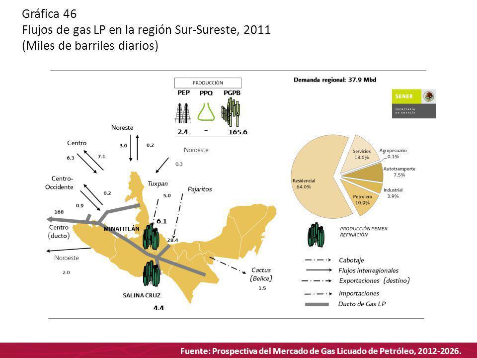 Fuente: Prospectiva del Mercado de Gas Licuado de Petróleo, 2012-2026. Gráfica 46 Flujos de gas LP en la región Sur-Sureste, 2011 (Miles de barriles d