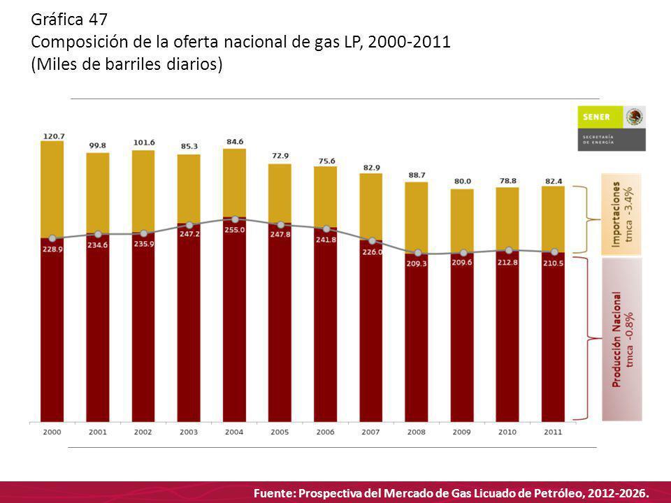 Fuente: Prospectiva del Mercado de Gas Licuado de Petróleo, 2012-2026. Gráfica 47 Composición de la oferta nacional de gas LP, 2000-2011 (Miles de bar
