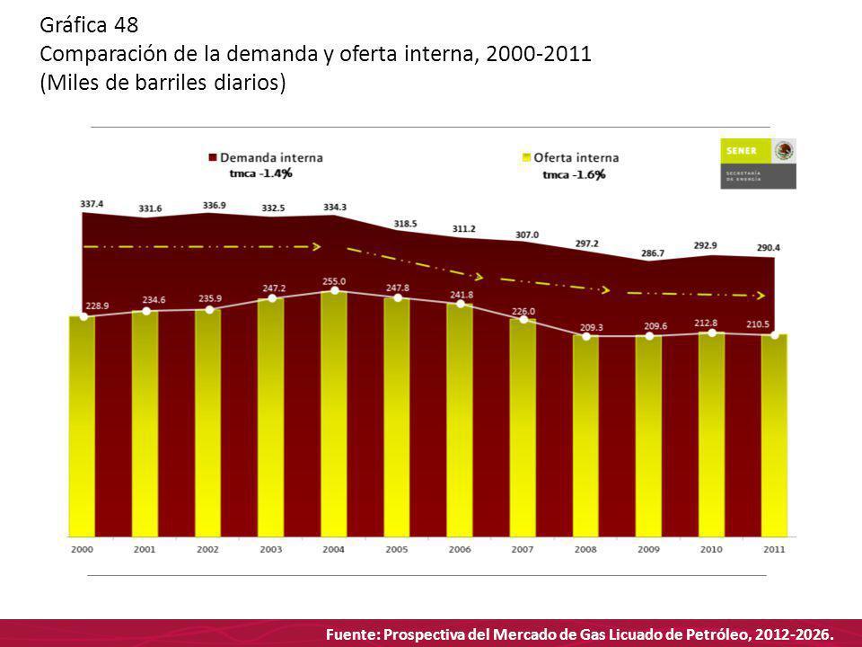 Fuente: Prospectiva del Mercado de Gas Licuado de Petróleo, 2012-2026. Gráfica 48 Comparación de la demanda y oferta interna, 2000-2011 (Miles de barr