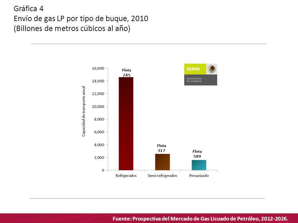 Fuente: Prospectiva del Mercado de Gas Licuado de Petróleo, 2012-2026. Gráfica 4 Envío de gas LP por tipo de buque, 2010 (Billones de metros cúbicos a