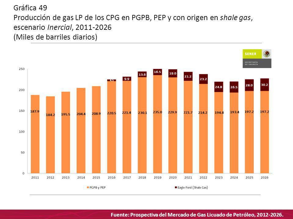Fuente: Prospectiva del Mercado de Gas Licuado de Petróleo, 2012-2026. Gráfica 49 Producción de gas LP de los CPG en PGPB, PEP y con origen en shale g