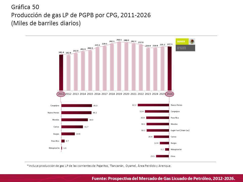 Fuente: Prospectiva del Mercado de Gas Licuado de Petróleo, 2012-2026. Gráfica 50 Producción de gas LP de PGPB por CPG, 2011-2026 (Miles de barriles d