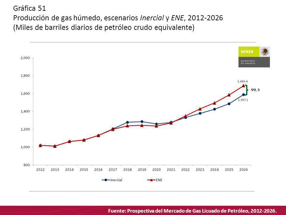 Fuente: Prospectiva del Mercado de Gas Licuado de Petróleo, 2012-2026. Gráfica 51 Producción de gas húmedo, escenarios Inercial y ENE, 2012-2026 (Mile