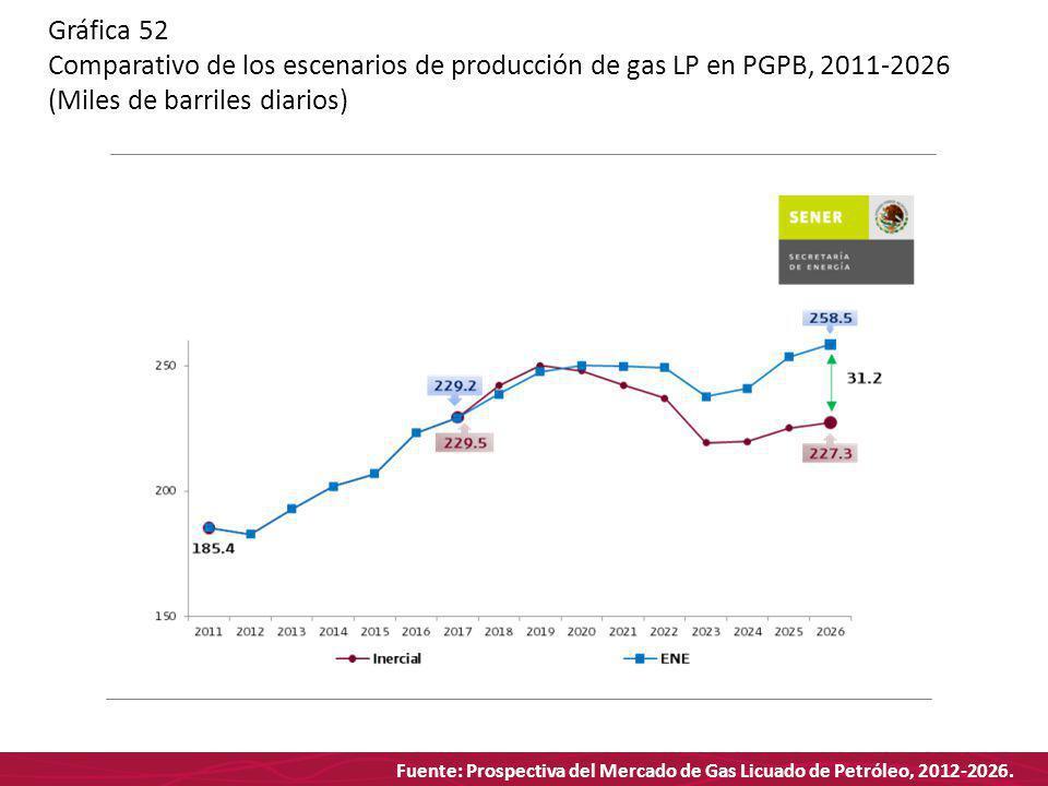 Fuente: Prospectiva del Mercado de Gas Licuado de Petróleo, 2012-2026. Gráfica 52 Comparativo de los escenarios de producción de gas LP en PGPB, 2011-