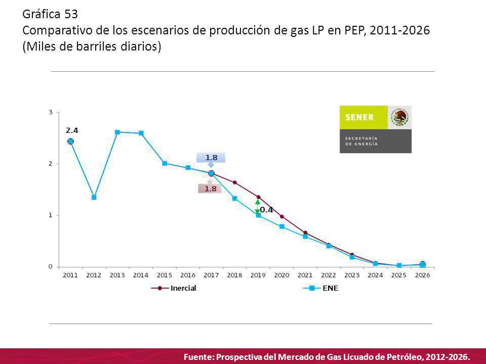 Fuente: Prospectiva del Mercado de Gas Licuado de Petróleo, 2012-2026. Gráfica 53 Comparativo de los escenarios de producción de gas LP en PEP, 2011-2