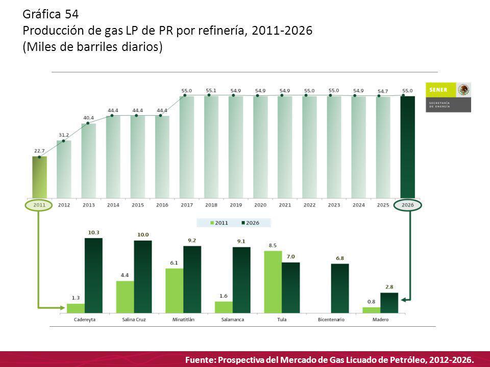 Fuente: Prospectiva del Mercado de Gas Licuado de Petróleo, 2012-2026. Gráfica 54 Producción de gas LP de PR por refinería, 2011-2026 (Miles de barril