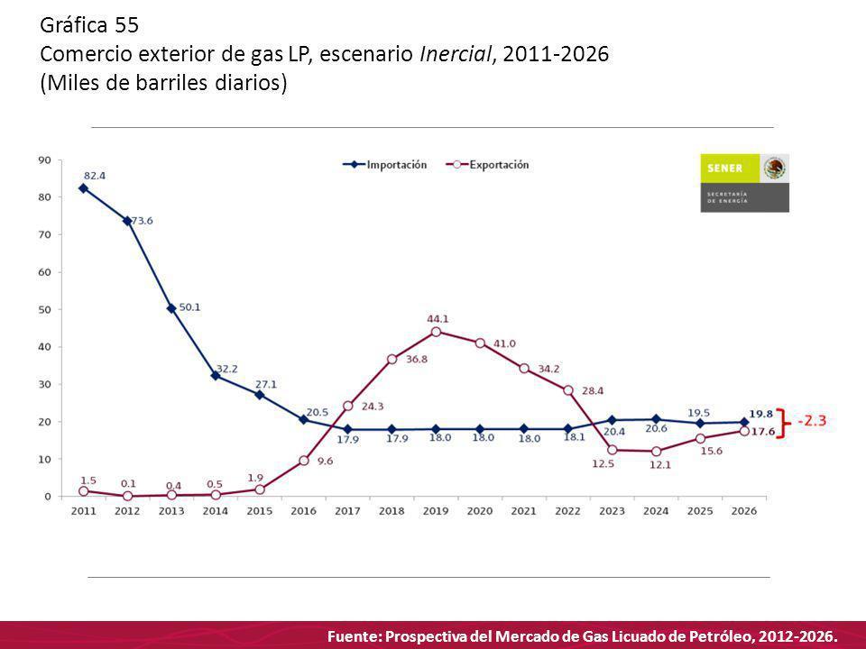 Fuente: Prospectiva del Mercado de Gas Licuado de Petróleo, 2012-2026. Gráfica 55 Comercio exterior de gas LP, escenario Inercial, 2011-2026 (Miles de