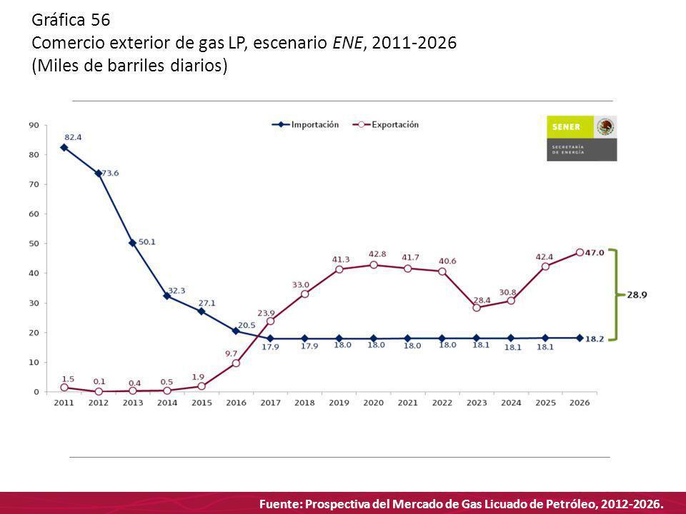 Fuente: Prospectiva del Mercado de Gas Licuado de Petróleo, 2012-2026. Gráfica 56 Comercio exterior de gas LP, escenario ENE, 2011-2026 (Miles de barr