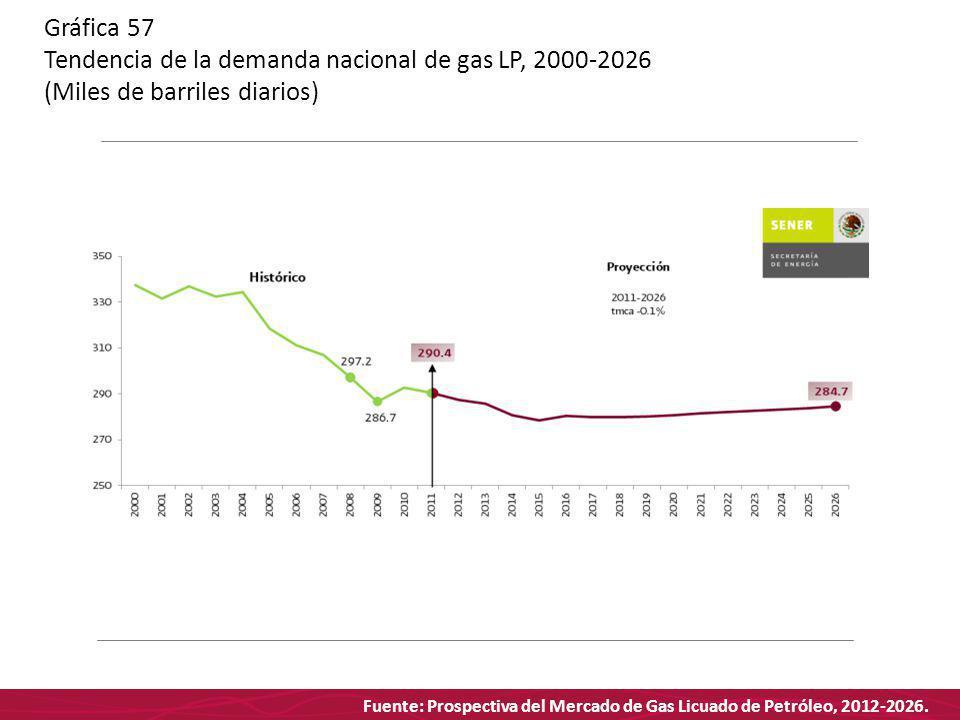 Fuente: Prospectiva del Mercado de Gas Licuado de Petróleo, 2012-2026. Gráfica 57 Tendencia de la demanda nacional de gas LP, 2000-2026 (Miles de barr
