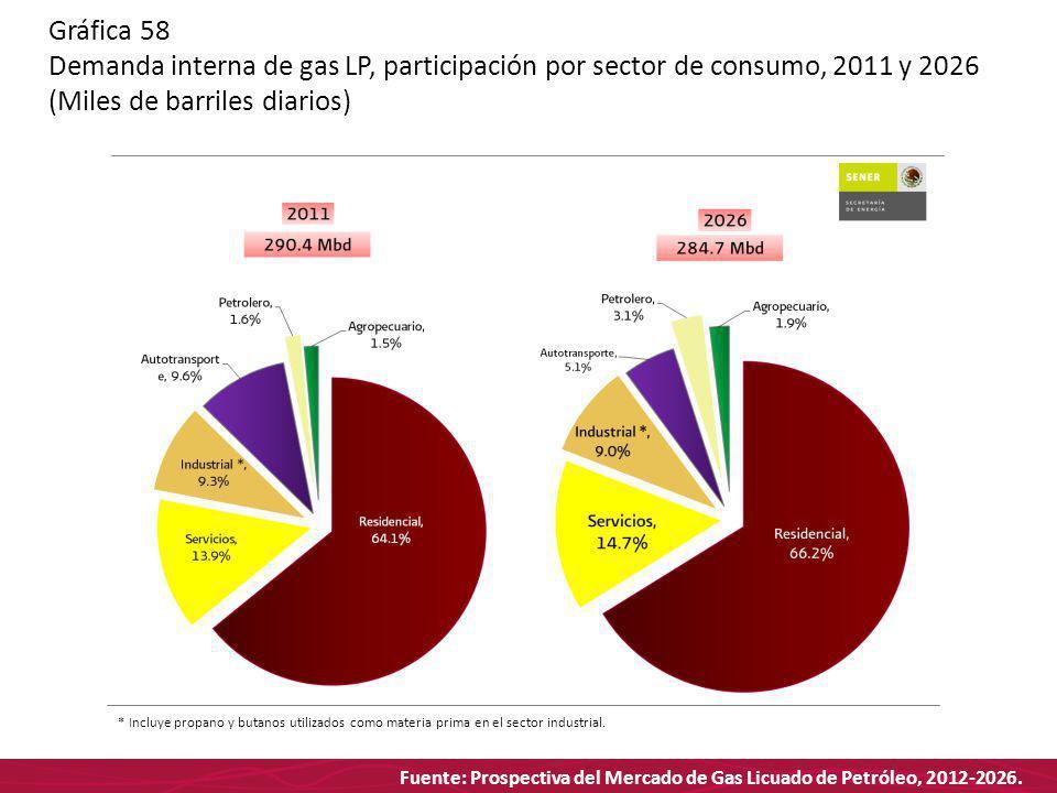 Fuente: Prospectiva del Mercado de Gas Licuado de Petróleo, 2012-2026. Gráfica 58 Demanda interna de gas LP, participación por sector de consumo, 2011