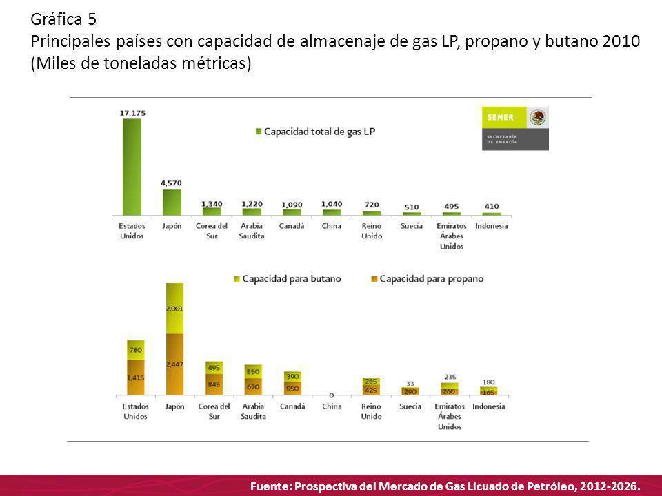 Fuente: Prospectiva del Mercado de Gas Licuado de Petróleo, 2012-2026. Gráfica 5 Principales países con capacidad de almacenaje de gas LP, propano y b