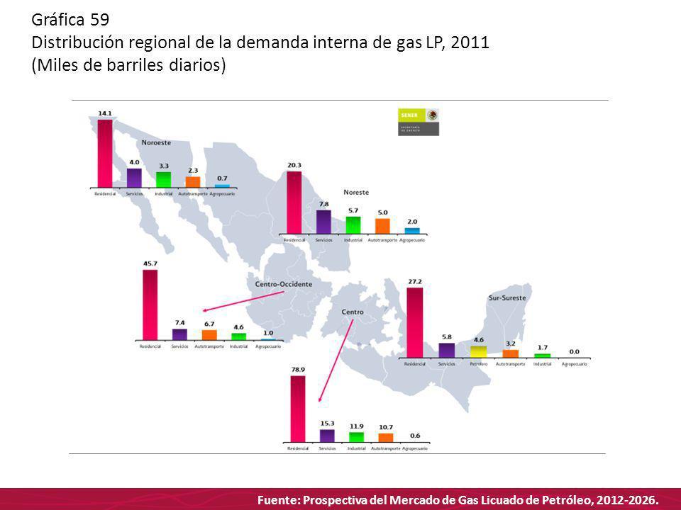 Fuente: Prospectiva del Mercado de Gas Licuado de Petróleo, 2012-2026. Gráfica 59 Distribución regional de la demanda interna de gas LP, 2011 (Miles d