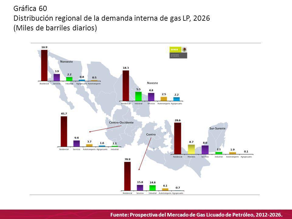Fuente: Prospectiva del Mercado de Gas Licuado de Petróleo, 2012-2026. Gráfica 60 Distribución regional de la demanda interna de gas LP, 2026 (Miles d