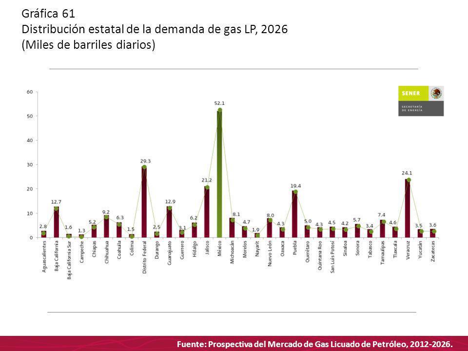 Fuente: Prospectiva del Mercado de Gas Licuado de Petróleo, 2012-2026. Gráfica 61 Distribución estatal de la demanda de gas LP, 2026 (Miles de barrile