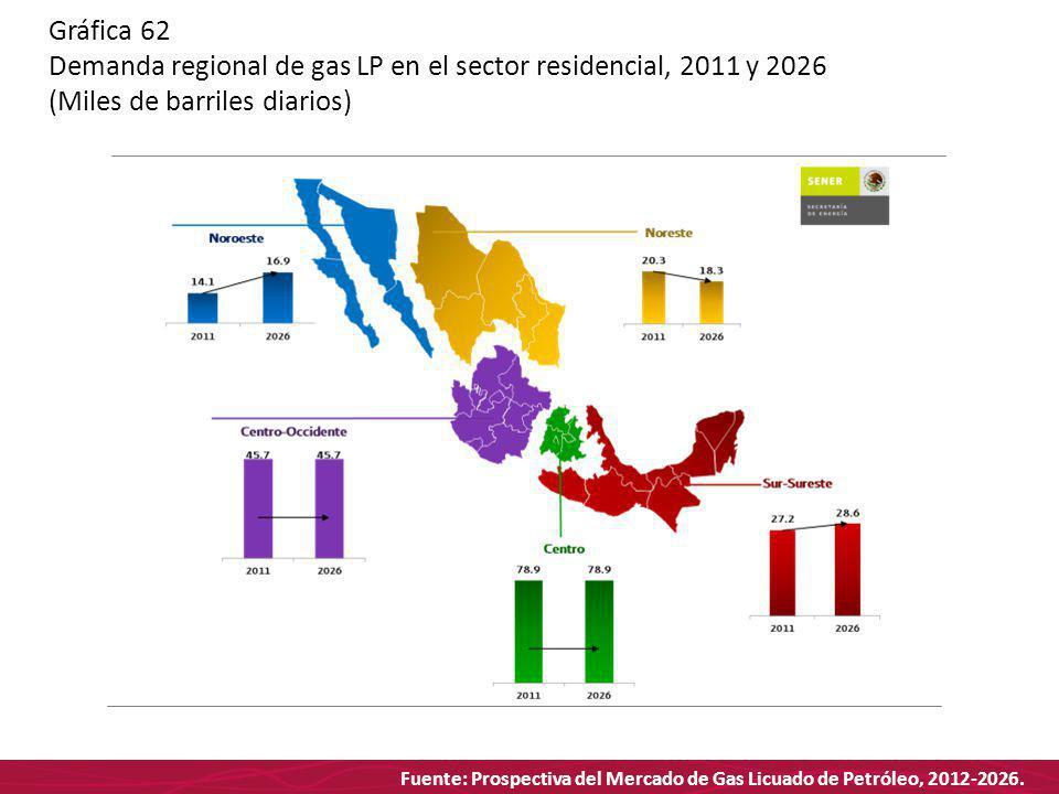 Fuente: Prospectiva del Mercado de Gas Licuado de Petróleo, 2012-2026. Gráfica 62 Demanda regional de gas LP en el sector residencial, 2011 y 2026 (Mi